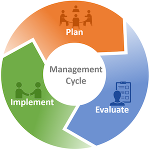 Diagram showing the managment cycle: Plan, Implement, Evaluate
